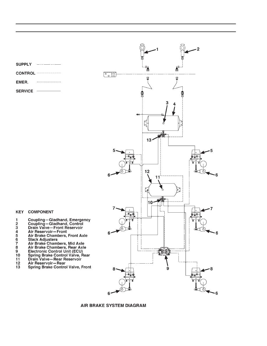 Air Brake System Diagram http://trucktractor6x4.tpub.com/TM-5-2330-325-14-P/TM-5-2330-325-14-P0162.htm