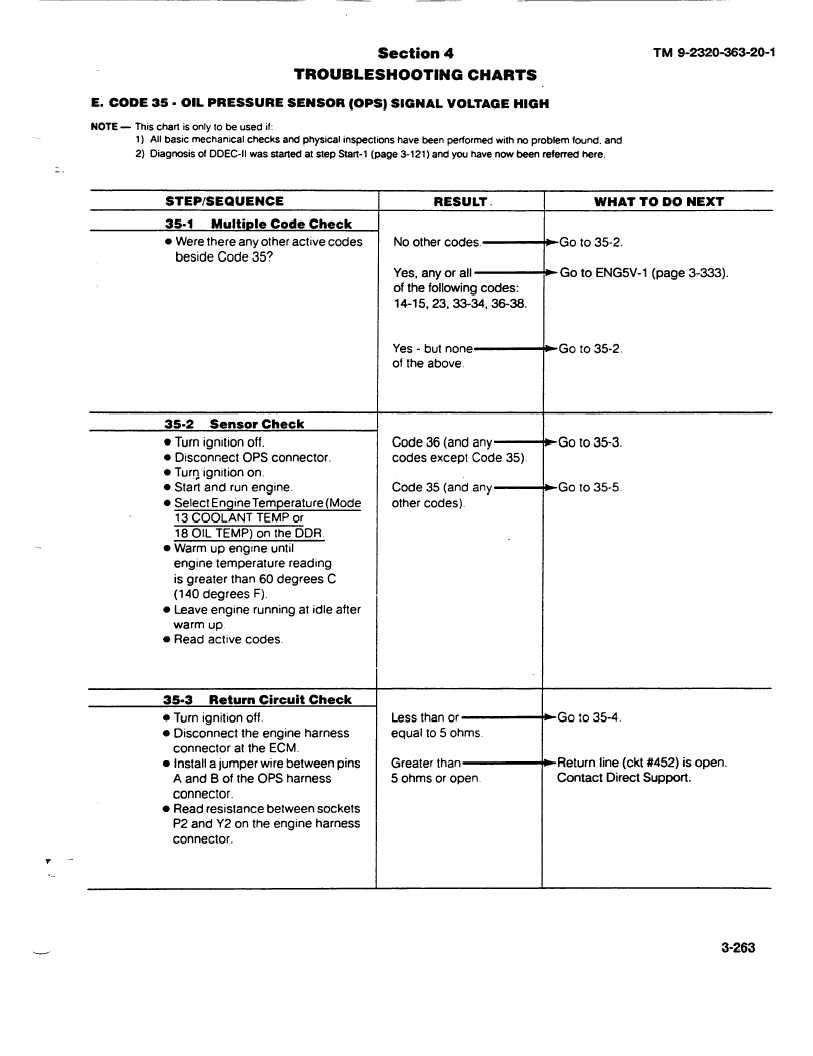 CODE 35-OIL PRESSURE SENSOR (OPS) SIGNAL VOLTAGE HIGH